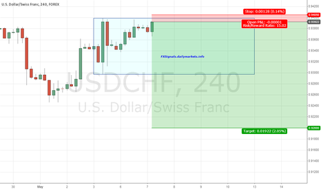 USDCHF: Great R/R for $USDCHF
