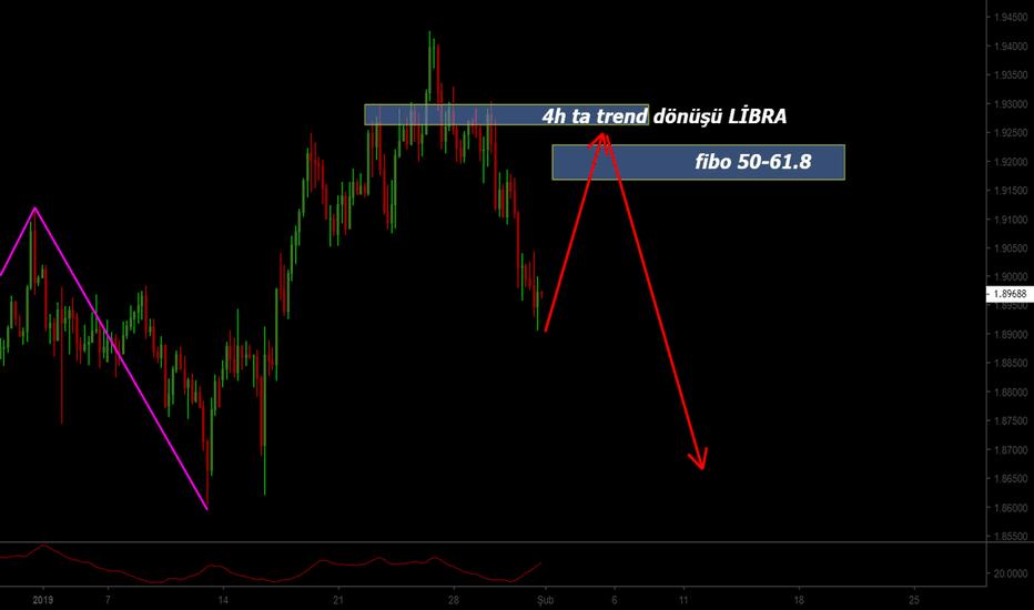 GBPNZD: GBPNZD de trend dönüşü-Libra