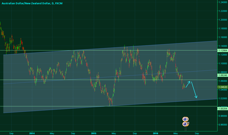 AUDNZD: AUDNZD Maybe now it's going for the bottom.