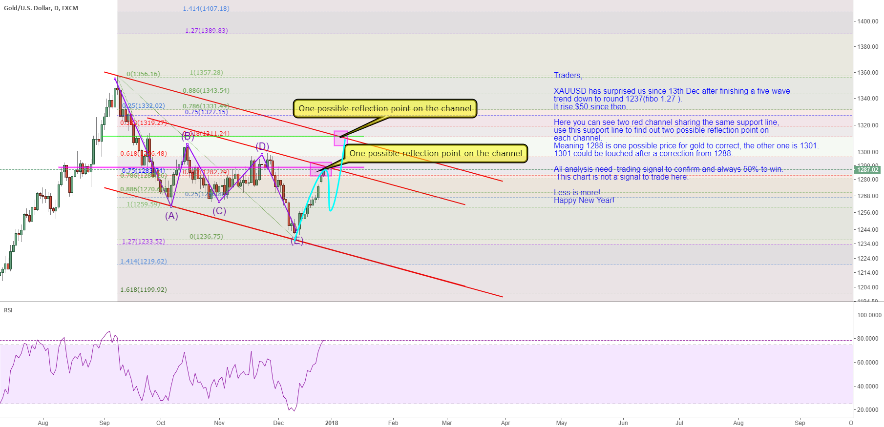 XAUUSD:1300 is possible for next step
