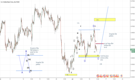 USDCHF: USD/CHF - good movement to upside is expected