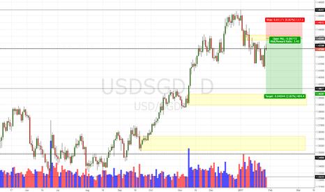 USDSGD: USD/SGD Daily Update (27/01/17)