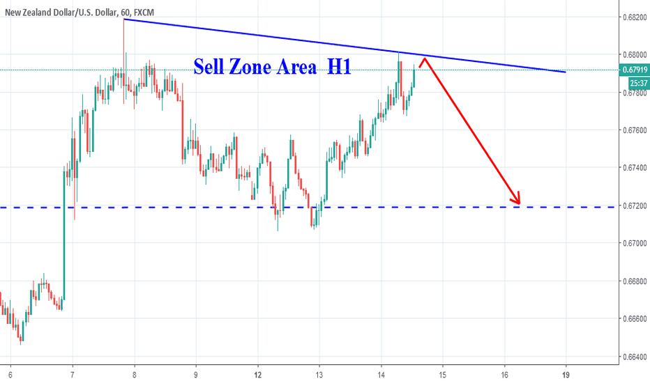 NZDUSD: NZDUSD, Sell On H1