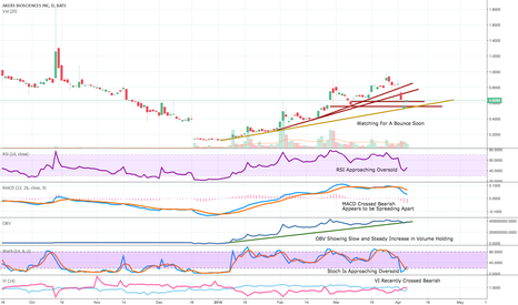 AKER: Updated Chart 4/5/18 (AKER)