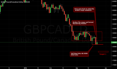 GBPCAD: Retested the broken range