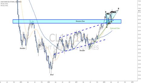 CL1!: Long term Vs. Short term - Oil analysis