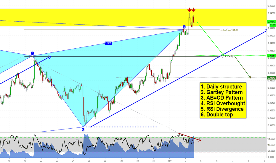 AUDCAD: A bunch of clues on AUDCAD