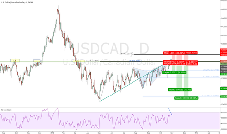 USDCAD: USDCAD Bearish Butterfly