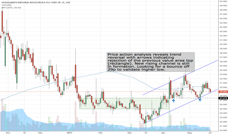 HNR: #HNR trend reversal in formation
