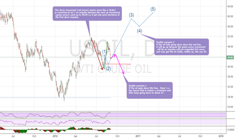 USOIL: Elliott wave analisis in USOIL, two scenarios