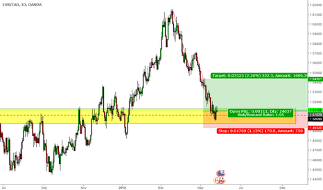 EURCAD: ab=cd complete in supply zone