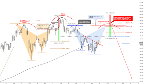 BTCUSD: (1h) H&S, Gartley & eventual Shark at previous highs