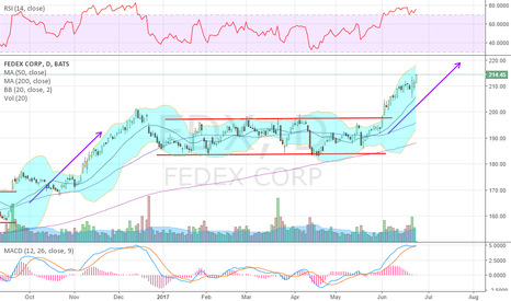 FDX: Shaken off the earnings sellers, on the way to 220