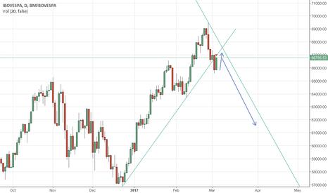 IBOV: Break of the trend