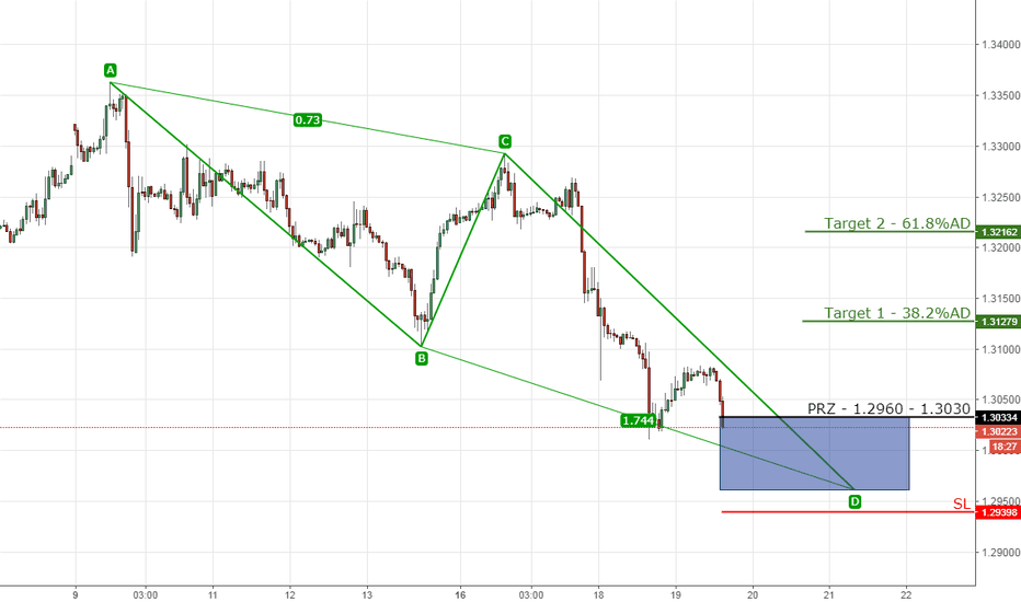 GBPUSD: 13) GBPUSD bullish ABCD on 1hr chart