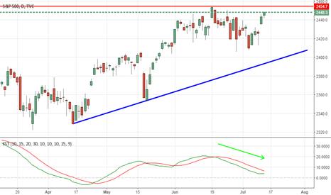 SPX: S&P 500 Bullish till rising trendline support is not violated