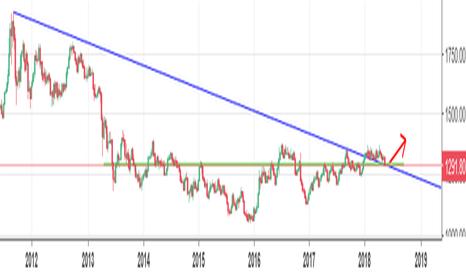 XAUUSD: золото подошли к трендовой