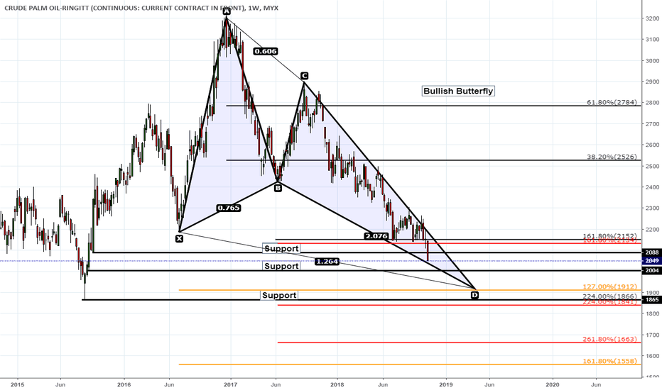 FCPO1!: Palm Oil Plunged. Bullish Butterfly In the Making