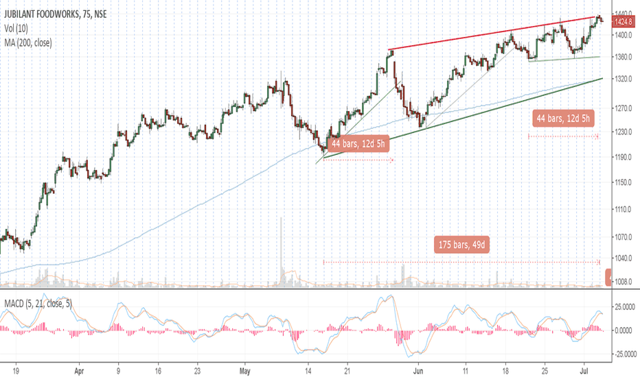 JUBLFOOD: Rising Wedge/ending Diagonal- Potential short candidate
