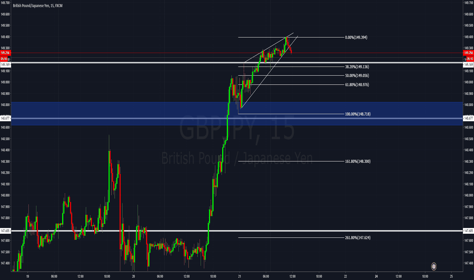 GBPJPY: What goes up