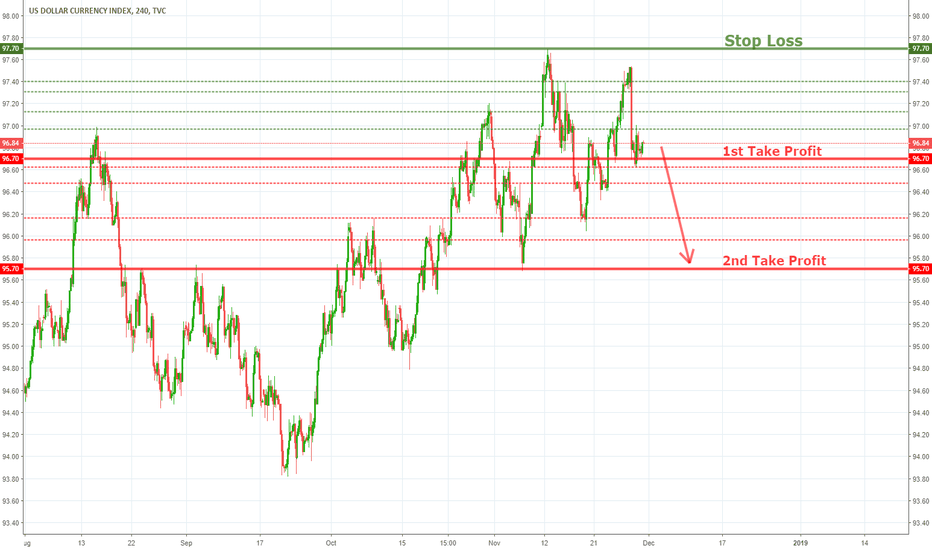 DXY: DXY Potential Decline!