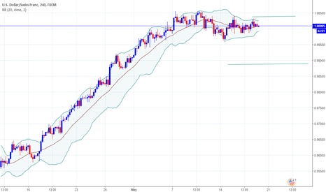 USDCHF: Good time to sell USDCHF?