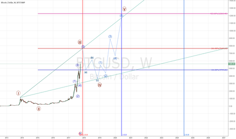 BTCUSD: BTCUSD PRICE & TIME PROJECTION