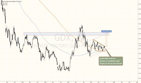 GDX: GOLD ETF BREAKING OUT WITH BIG BULLISH POTENTIAL