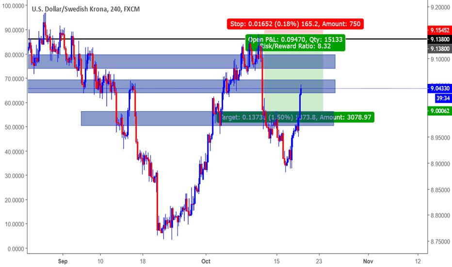 USDSEK: USDSEK Sell at Supply Zone (Teacup on Multiple time frames)