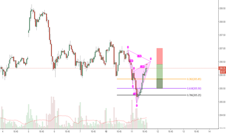 DIA: Bearish Cypher Pattern on the Dow and DIA!
