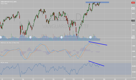 VNQ: Stuck at resistance and bear divergence