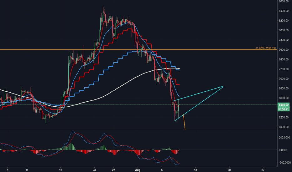BTCUSD: Bear flag Bitcoin