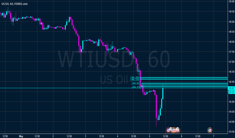 WTIUSD: Short from supply zone
