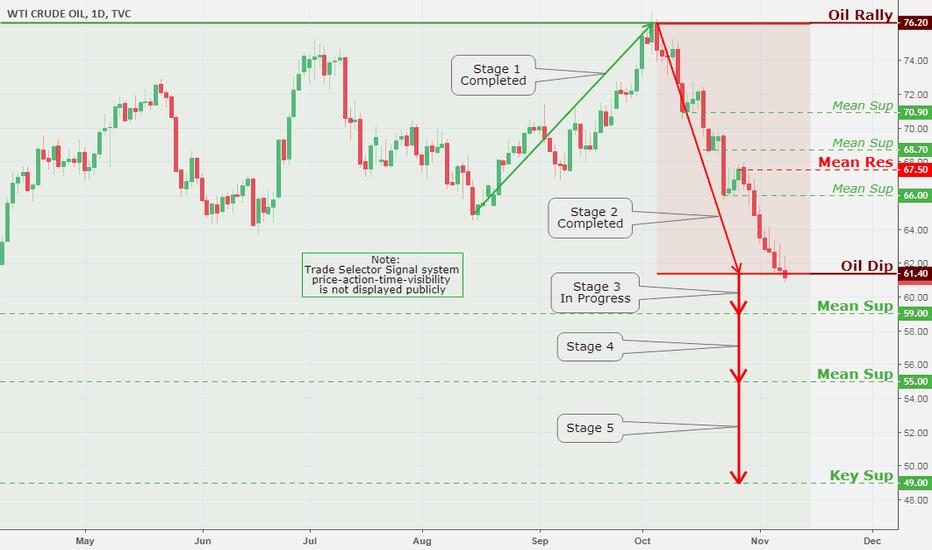 USOIL: WTI Crude Oil Daily Chart Analysis 11/8