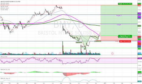 BMY: Buy and Hold Signal + Bullish Pattern = High Probability Trade
