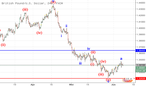 GBPUSD: GBP/USD: analisis wave