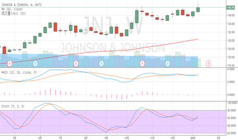 JNJ: JNJ based on technical analysis of stock selection