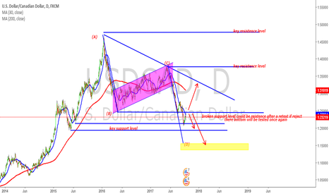 USDCAD: USDCAD trade setup with daily chart