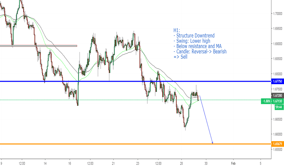 EURNZD: EURNZD, Continuous downtrend: Sell