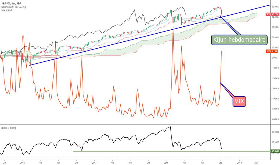 SPX: S&P500 & VIX : comparaison avec février 2018