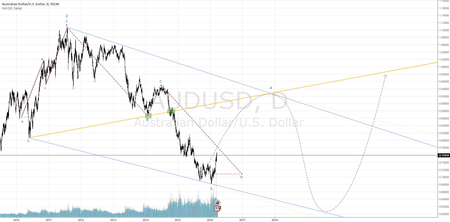 $AUDUSD Wolfe Wave, Point 4 In Sight
