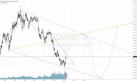 AUDUSD: $AUDUSD Wolfe Wave, Point 4 In Sight