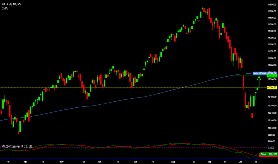 NIFTY: Nifty Possible target up to 200 Days DMA of 10760-80