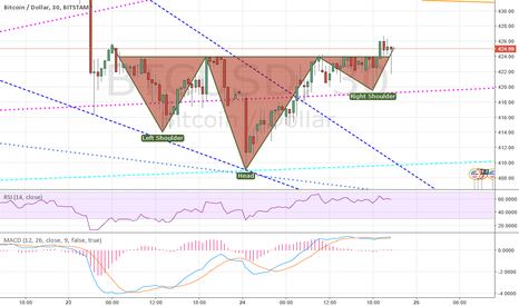 BTCUSD: Ok updated H&S pattern on the horizon.