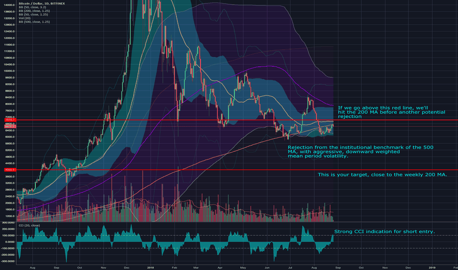 BTCUSD: The Macro Perspective, the Short to 4k!