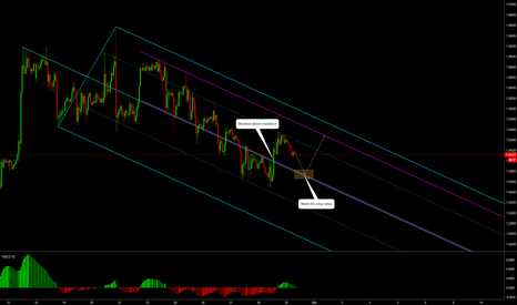 GBPUSD: GBPUSD: Watch for Longs at this Zone