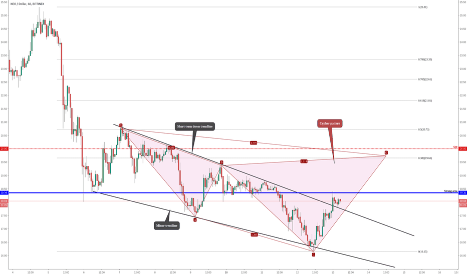 NEOUSD: NEO (NEO/USD) Got a Bounce From The Trendline & Possible Target