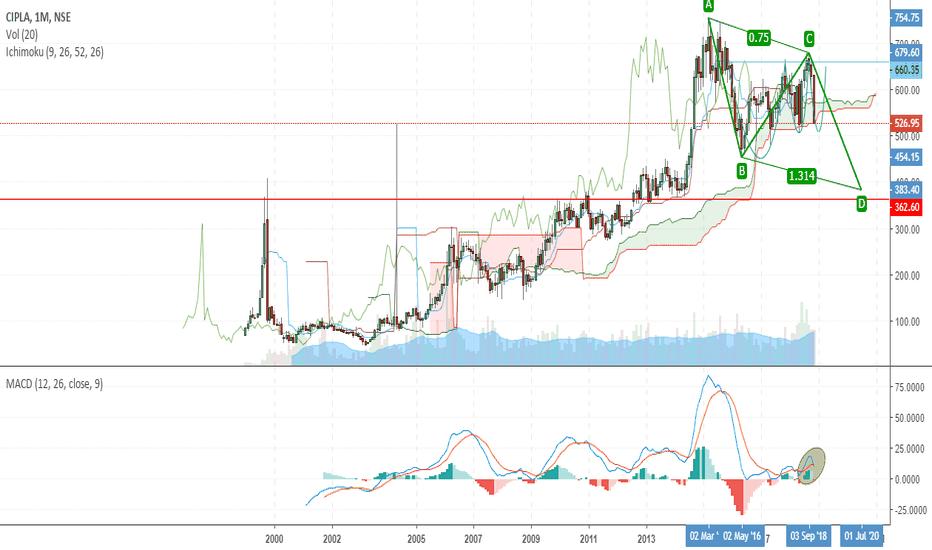 CIPLA: Long Term Bearish Chart