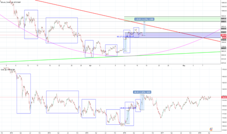 XAUUSD: Updated Close-Up BTC-Gold comparison. $9K incoming!