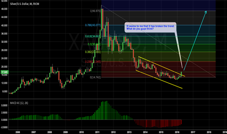 XAGUSD: BULLISH OPPORTUNITY ON XAGUSD 1M CHART